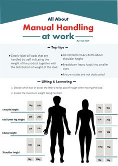 manual handling injuries in healthcare workers