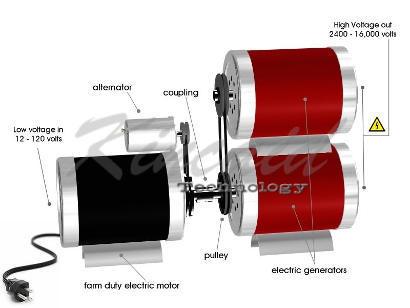 manual kinetic generator