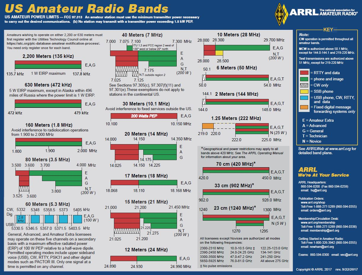 marine radio frequencies pdf
