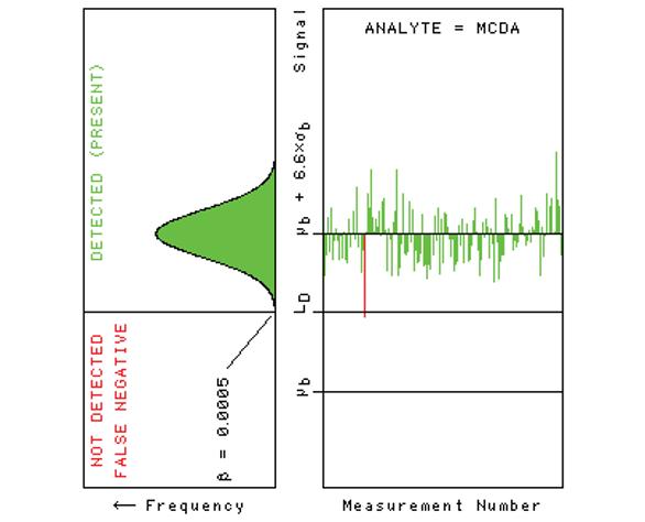 lda minimum sample