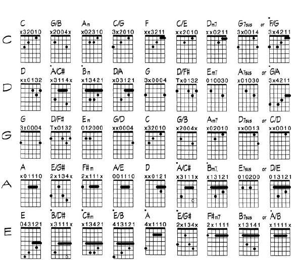 guitar tablature symbols pdf