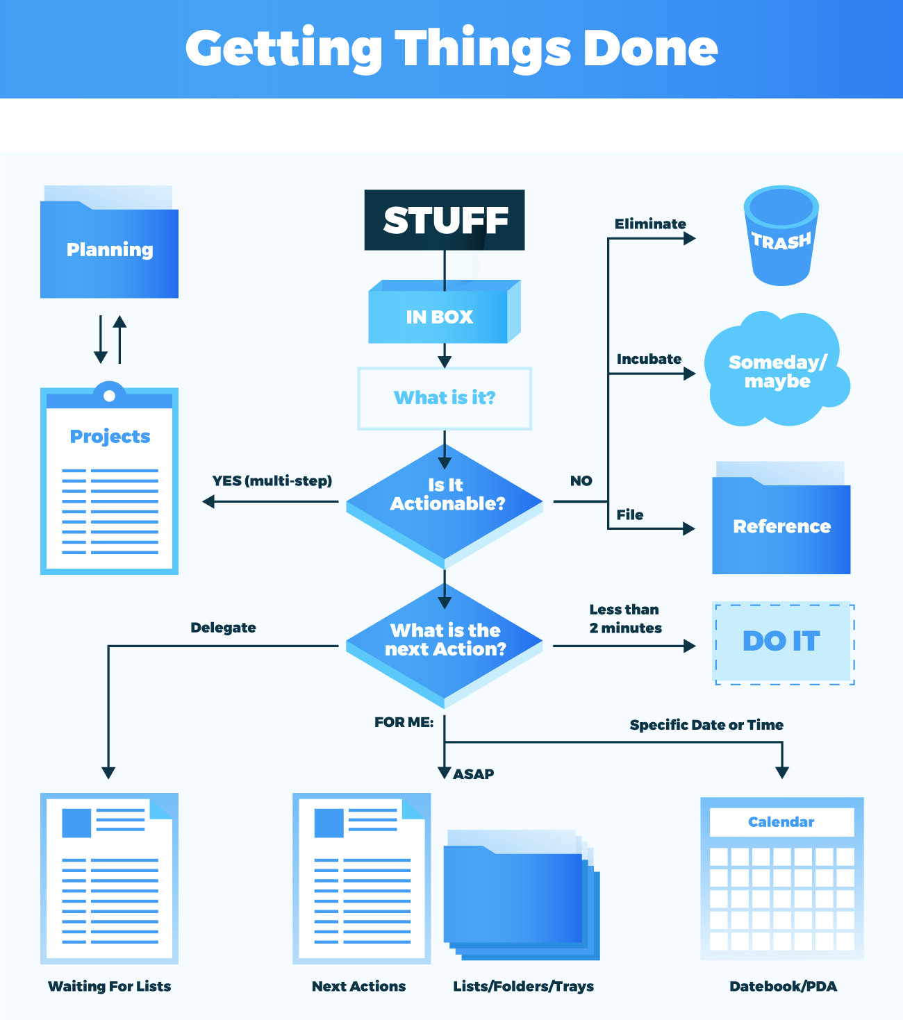 getting things done gtd application