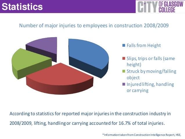 manual handling injuries in healthcare workers