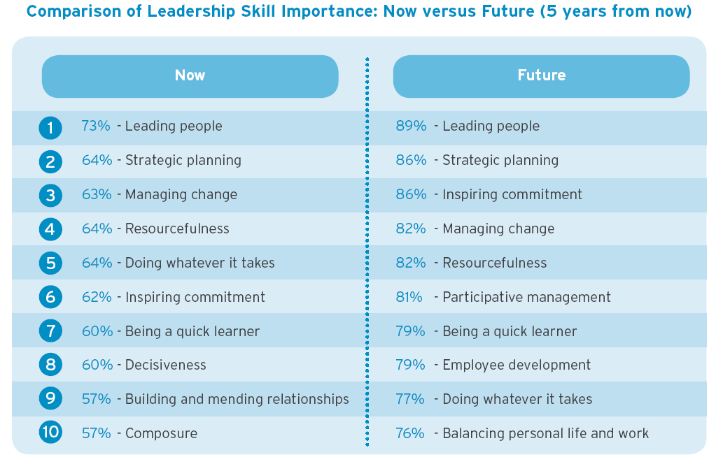 leadership skills training pdf