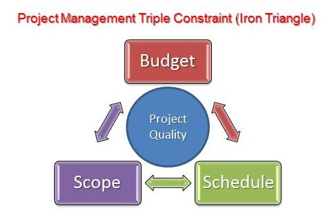 iron triangle project management pdf