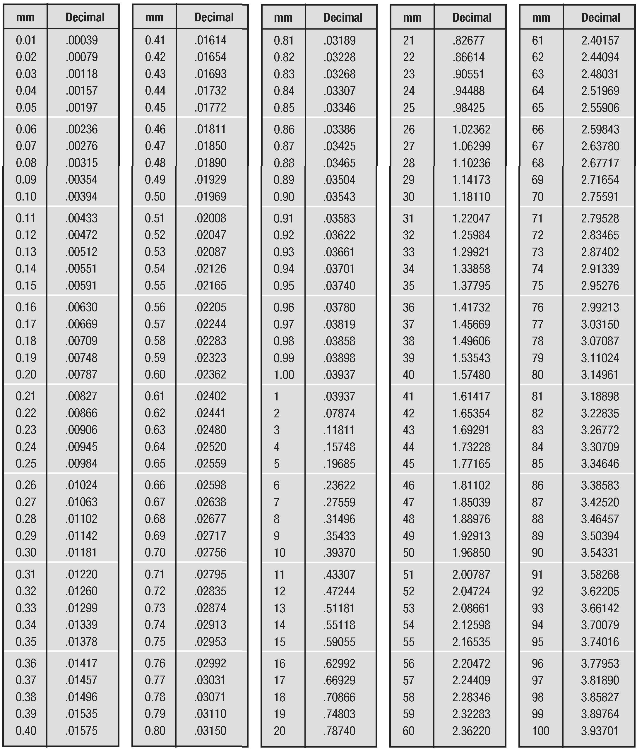 inches to millimeters conversion table pdf