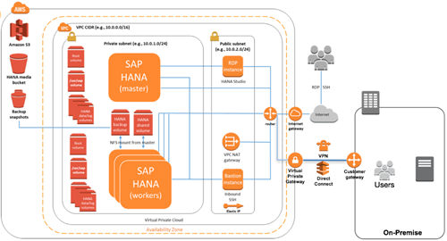 guide hana server for practice aws