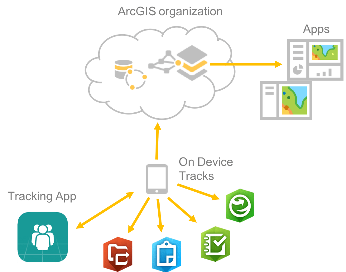 esri tracking server user documentation