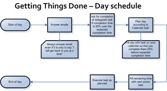 gtd getting things done pdf