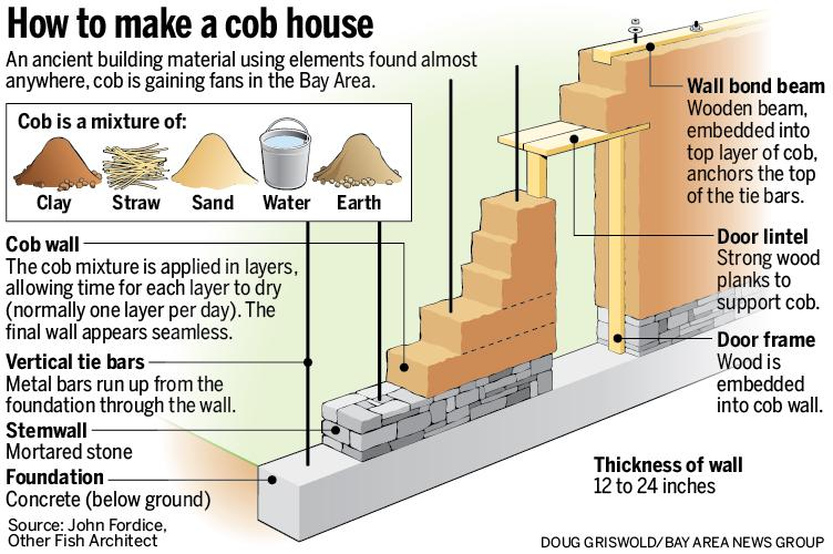 how to build a cob house step by step pdf