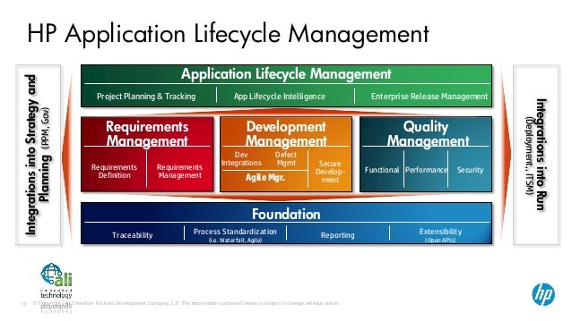 hp application lifecycle management