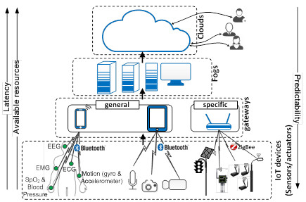iot is one application of embedded systems true or false