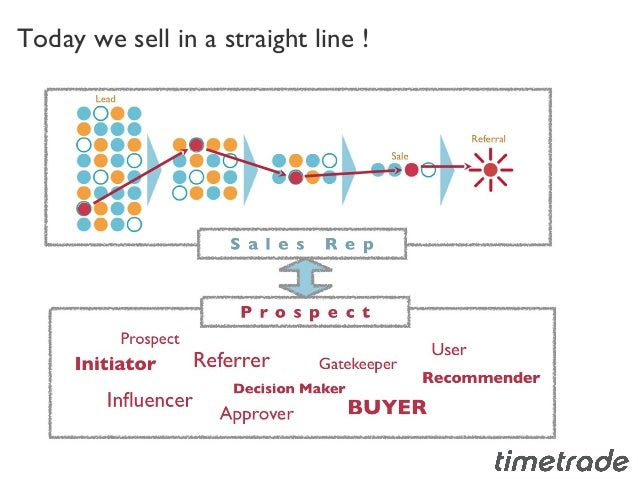jordan belfort straight line selling pdf
