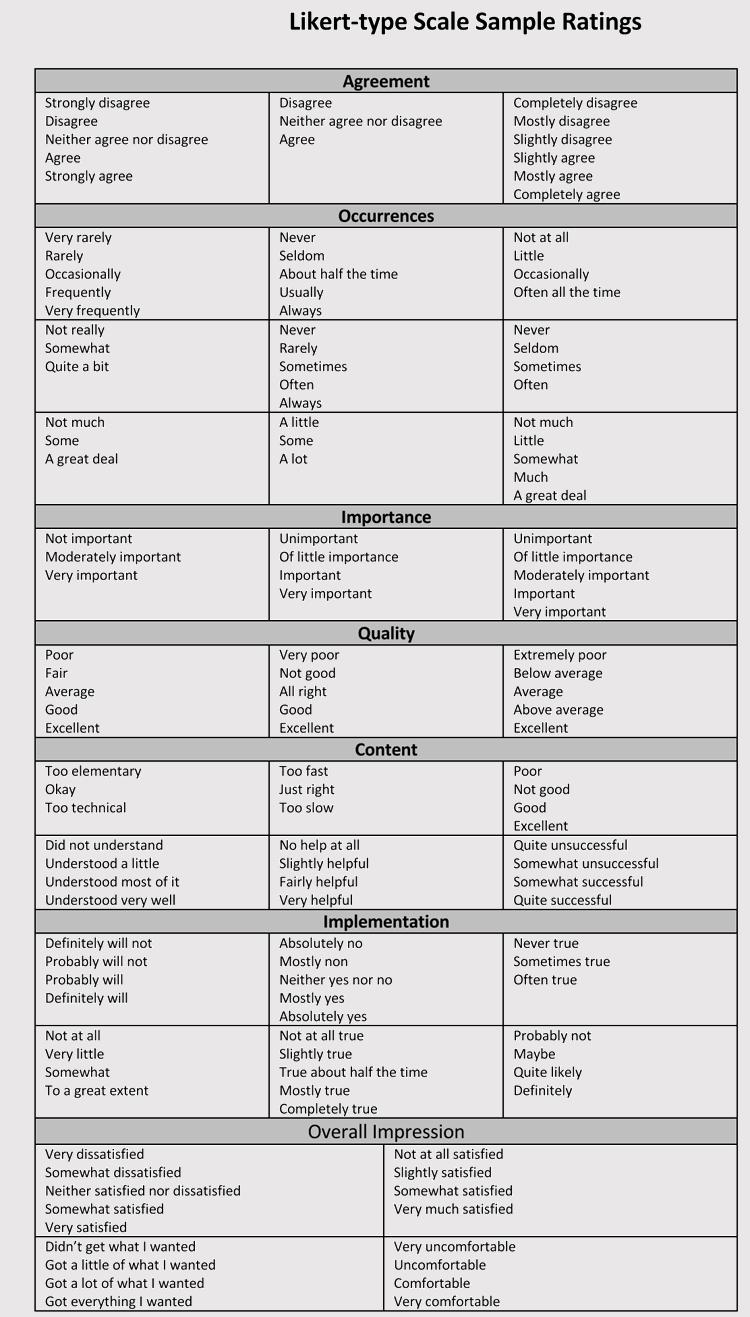 likert scale pdf